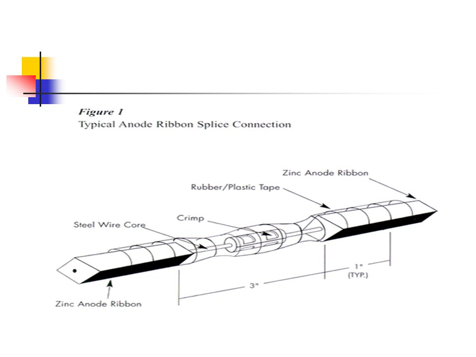 Materials Used for AC Mitigation Materials – Zinc Ribbon – Installation – Placed between the pipeline and tower To mitigate fault currents and prevent