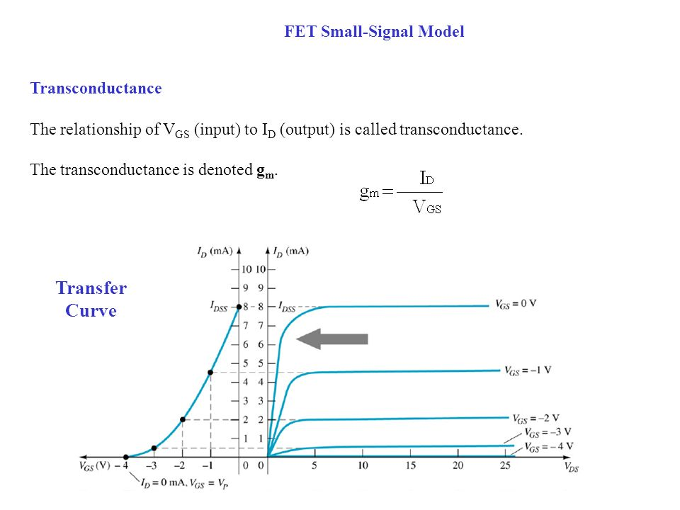 FET Small-Signal Model Transconductance The relationship of V GS (input) to I D (output) is called transconductance. The transconductance is denoted g