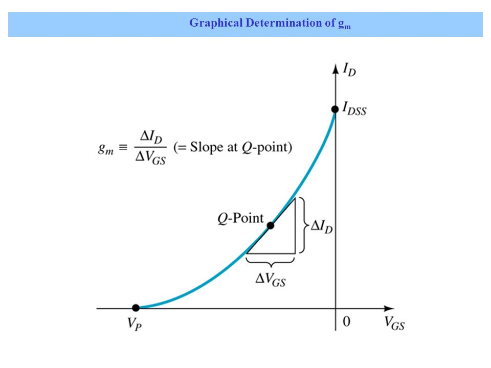 Mathematical Definition of g m Using differential calculus Maximum g m at V GS =0V: Effect of I D on g m for