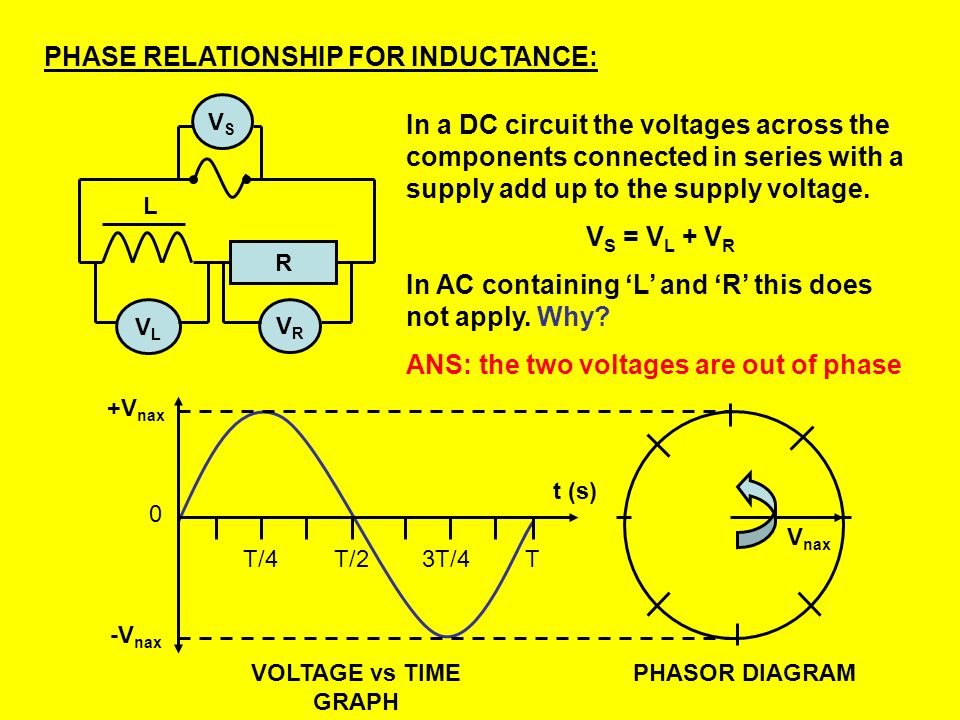 Example 7: A 0.50H inductor is connected to a 10V 50Hz AC supply. Assuming the inductor has negligible resistance, what is: a. The reactance of the in