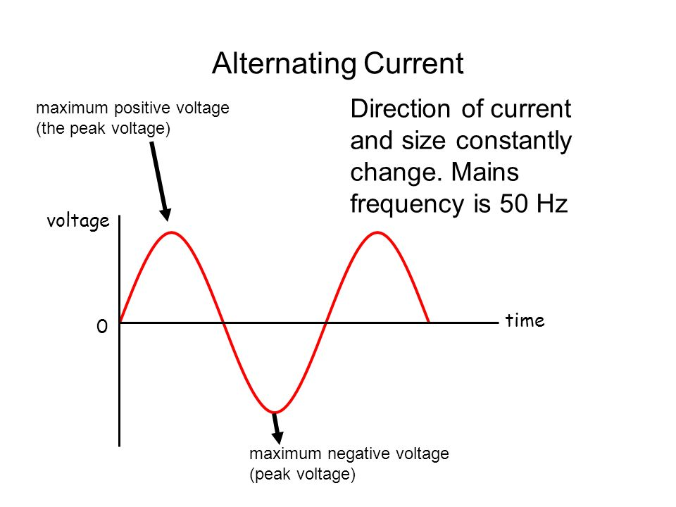 Alternating Current 2 Voltage (V) Time (s) 0 peak voltage effective voltage The quoted value ( rms ) or Effective voltage of an a.c.