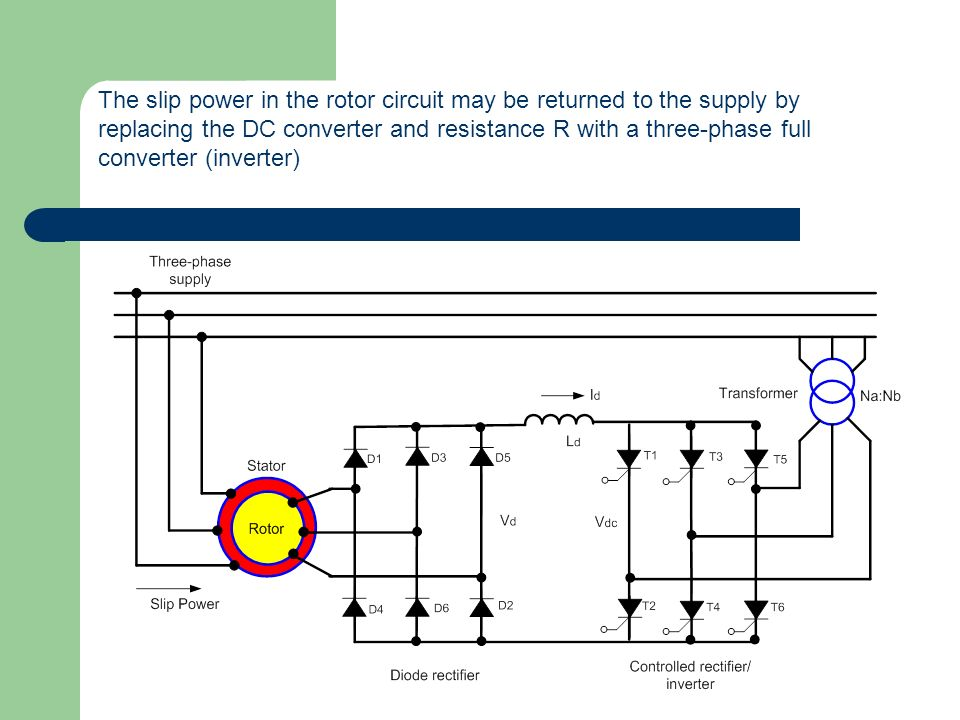 The slip power in the rotor circuit may be returned to the supply by replacing the DC converter and resistance R with a three-phase full converter (in