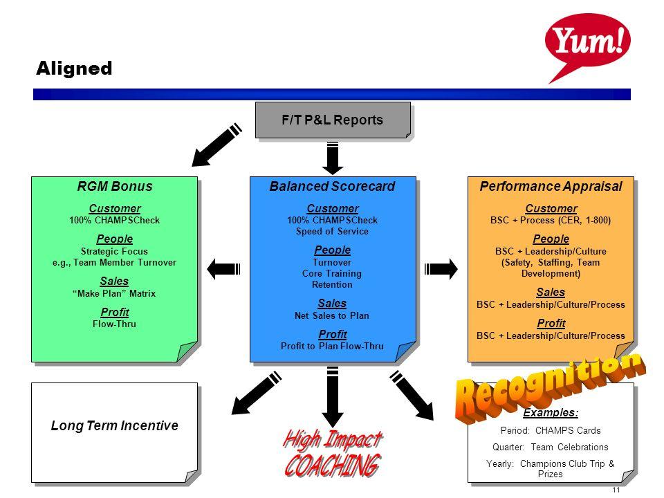 11 Aligned F/T P&L Reports RGM Bonus Customer 100% CHAMPSCheck People Strategic Focus e.g., Team Member Turnover Sales Make Plan Matrix Profit Flow-Th