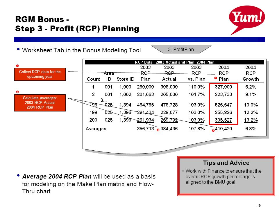 19 RGM Bonus - Step 3 - Profit (RCP) Planning Tips and Advice Work with Finance to ensure that the overall RCP growth percentage is aligned to the BMU goal.