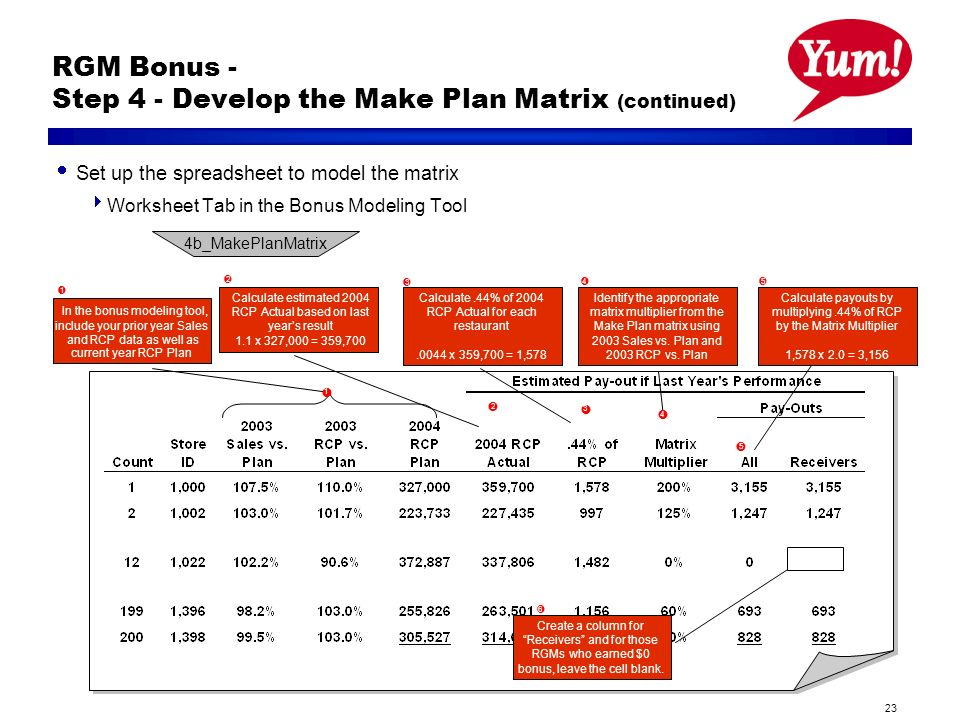 23 RGM Bonus - Step 4 - Develop the Make Plan Matrix (continued) Set up the spreadsheet to model the matrix Worksheet Tab in the Bonus Modeling Tool 4b_MakePlanMatrix l 1 l 2 l 3 In the bonus modeling tool, include your prior year Sales and RCP data as well as current year RCP Plan l 4 l Identify the appropriate matrix multiplier from the Make Plan matrix using 2003 Sales vs.