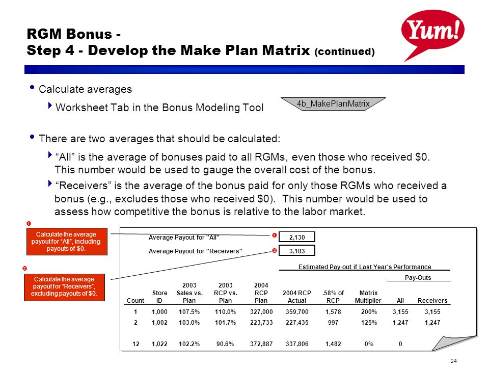 24 RGM Bonus - Step 4 - Develop the Make Plan Matrix (continued) Calculate averages Worksheet Tab in the Bonus Modeling Tool There are two averages that should be calculated: All is the average of bonuses paid to all RGMs, even those who received $0.