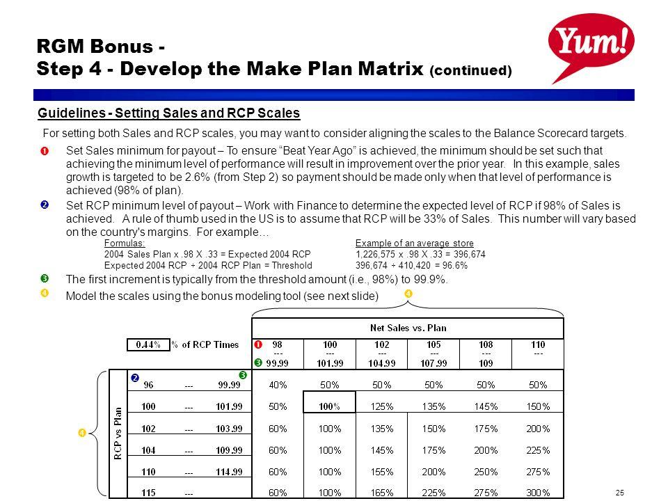 25 RGM Bonus - Step 4 - Develop the Make Plan Matrix (continued) Set Sales minimum for payout – To ensure Beat Year Ago is achieved, the minimum shoul