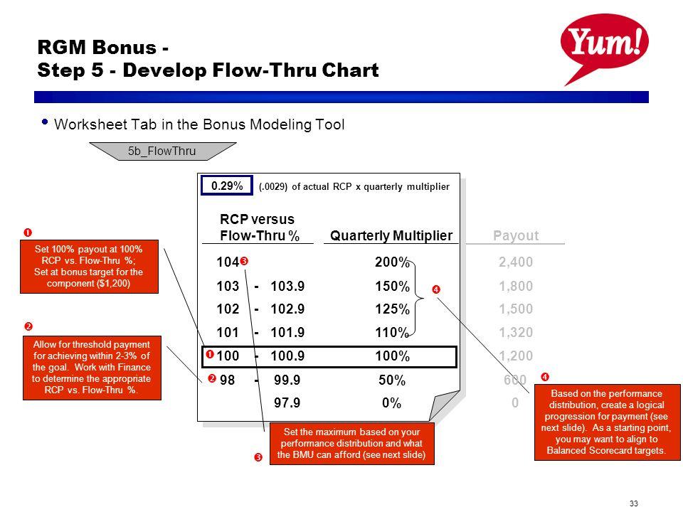 33 RGM Bonus - Step 5 - Develop Flow-Thru Chart Set 100% payout at 100% RCP vs. Flow-Thru %; Set at bonus target for the component ($1,200) Allow for