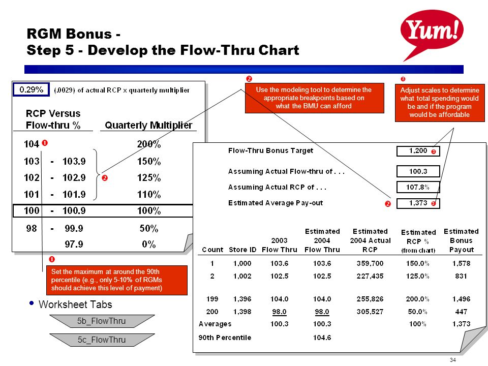 34 RGM Bonus - Step 5 - Develop the Flow-Thru Chart Worksheet Tabs Set the maximum at around the 90th percentile (e.g., only 5-10% of RGMs should achieve this level of payment) Use the modeling tool to determine the appropriate breakpoints based on what the BMU can afford Adjust scales to determine what total spending would be and if the program would be affordable b_FlowThru 5c_FlowThru
