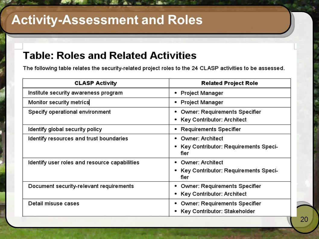 20 Activity-Assessment and Roles