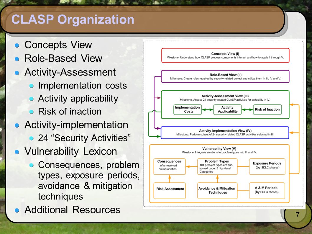 7 CLASP Organization Concepts View Role-Based View Activity-Assessment Implementation costs Activity applicability Risk of inaction Activity-implement
