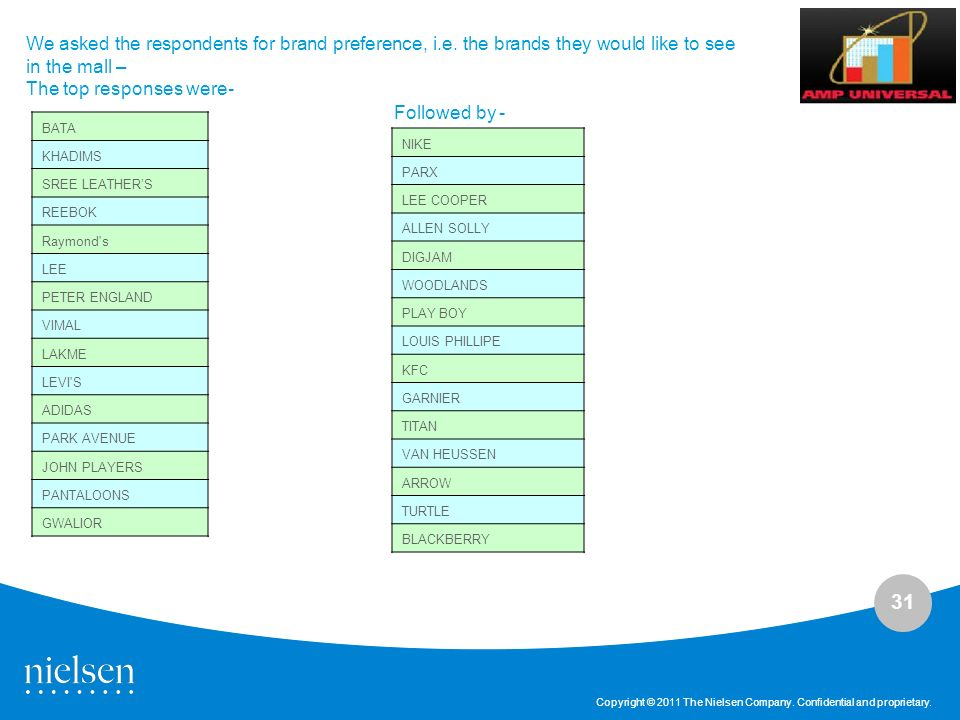 31 Copyright © 2011 The Nielsen Company. Confidential and proprietary. We asked the respondents for brand preference, i.e. the brands they would like