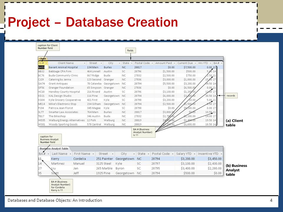 Identify the tables Determine the primary keys Determine the additional fields Determine relationships between the tables Determine data types for the fields Identify and remove any unwanted redundancy Determine a storage location for the database Determine additional properties for fields Determine the best method for distributing the database objects Databases and Database Objects: An Introduction5 General Project Guidelines