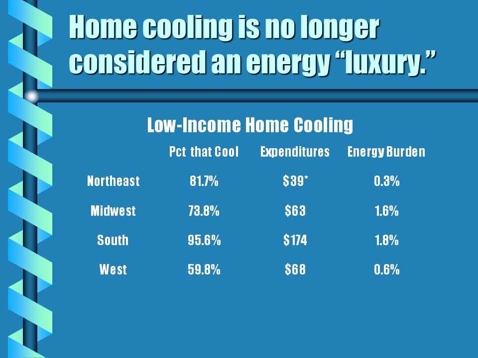 Home cooling is no longer considered an energy luxury.