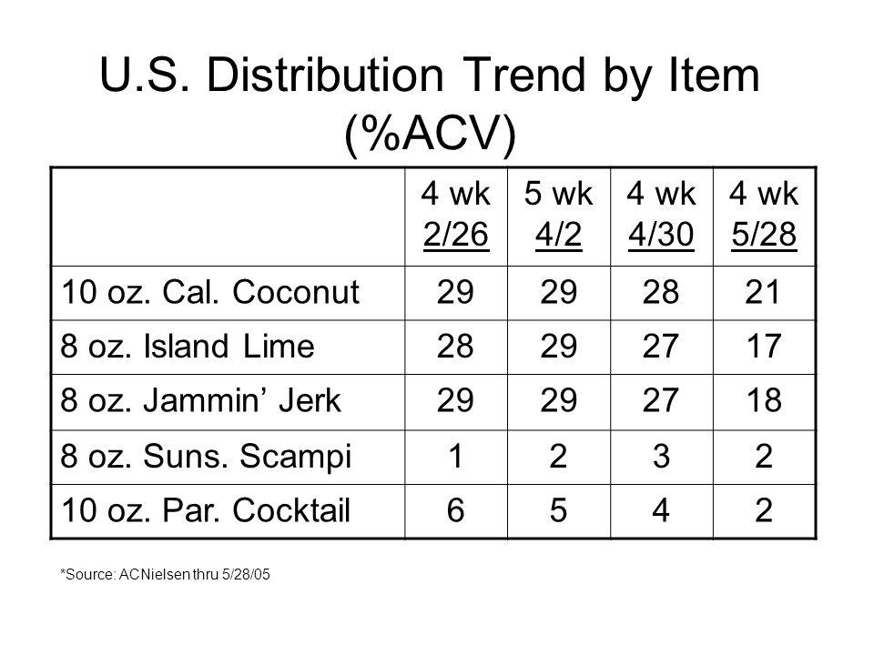 U.S. Distribution Trend by Item (%ACV) 4 wk 2/26 5 wk 4/2 4 wk 4/30 4 wk 5/28 10 oz. Cal. Coconut29 2821 8 oz. Island Lime28292717 8 oz. Jammin Jerk29