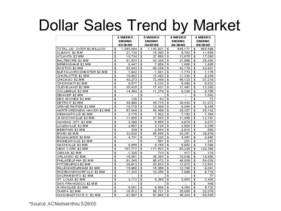 Dollar Sales Trend by Market *Source: ACNielsen thru 5/28/05