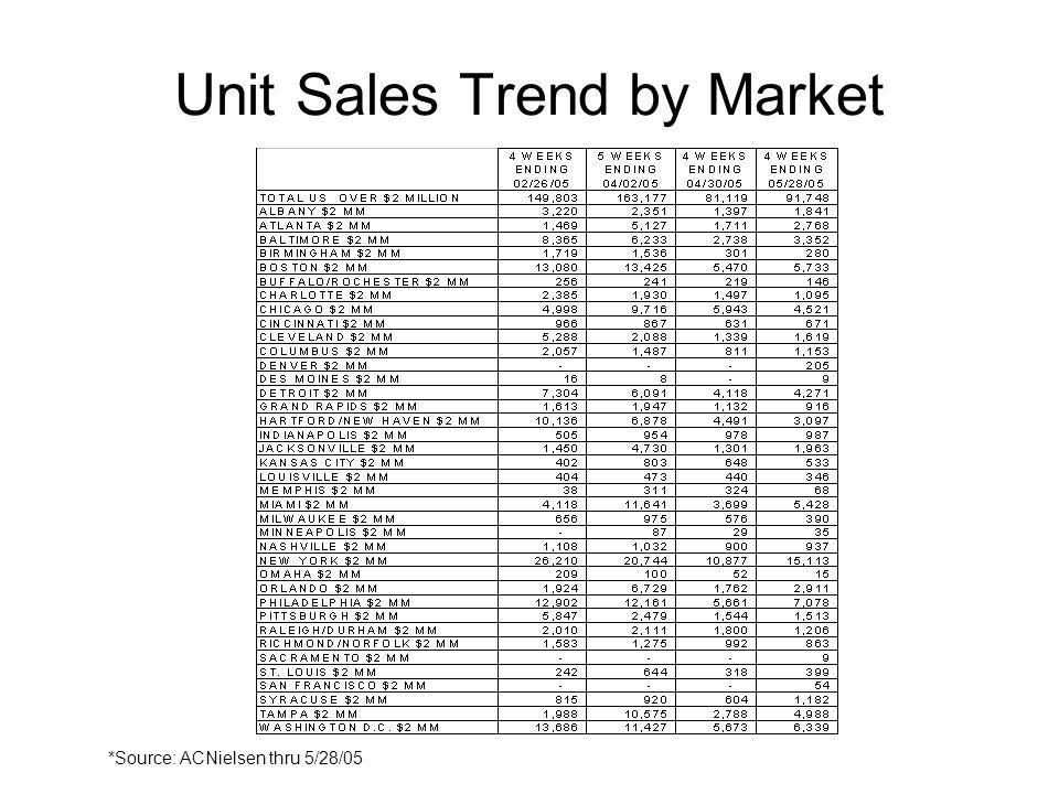 Unit Sales Trend by Market *Source: ACNielsen thru 5/28/05