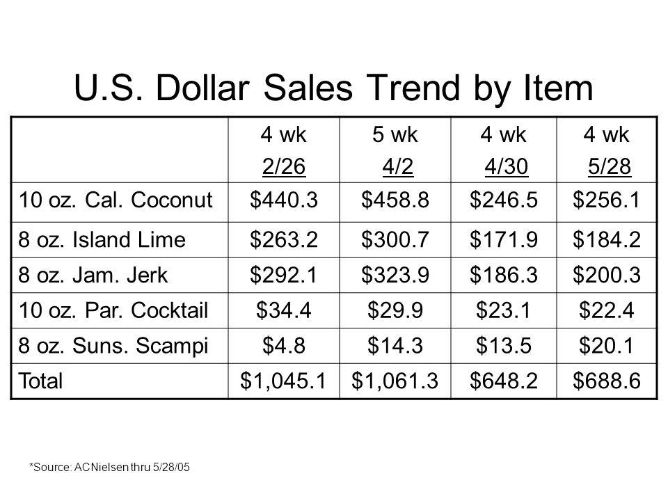 U.S. Dollar Sales Trend by Item 4 wk 2/26 5 wk 4/2 4 wk 4/30 4 wk 5/28 10 oz. Cal. Coconut$440.3$458.8$246.5$256.1 8 oz. Island Lime$263.2$300.7$171.9