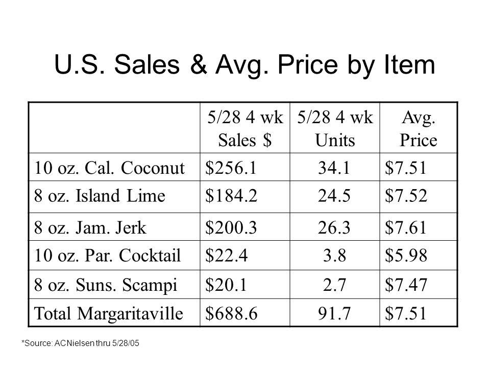 U.S. Sales & Avg. Price by Item 5/28 4 wk Sales $ 5/28 4 wk Units Avg. Price 10 oz. Cal. Coconut$256.134.1$7.51 8 oz. Island Lime$184.224.5$7.52 8 oz.