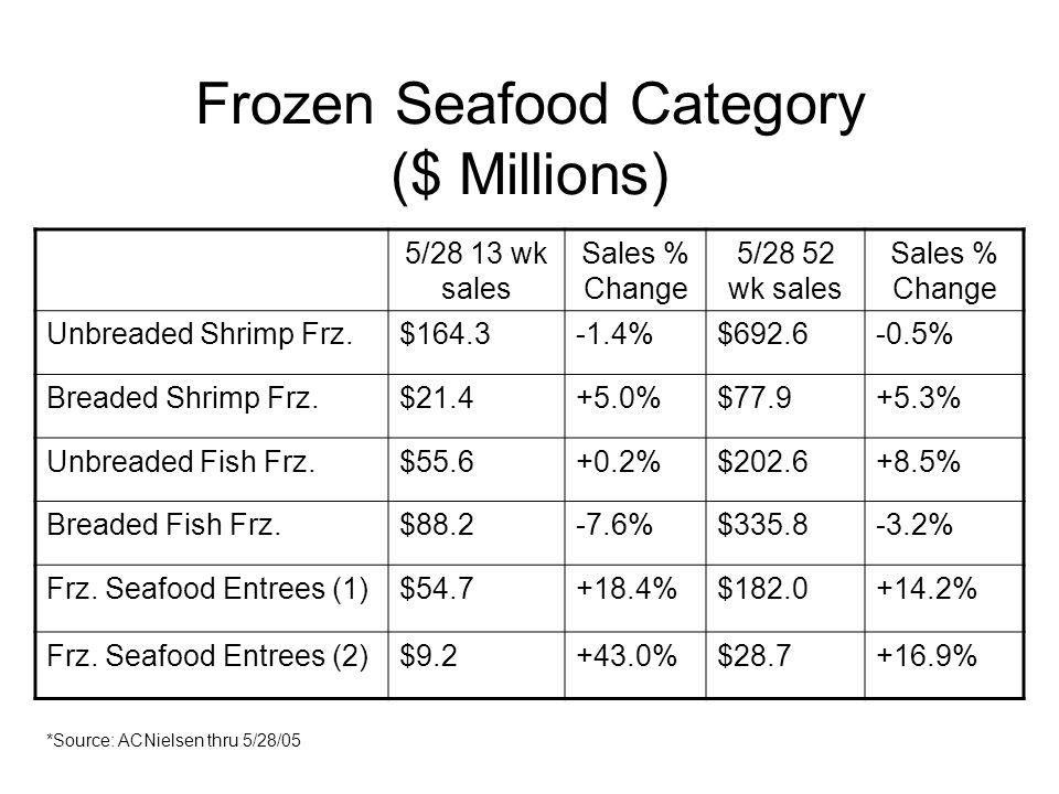 Frozen Seafood Category ($ Millions) 5/28 13 wk sales Sales % Change 5/28 52 wk sales Sales % Change Unbreaded Shrimp Frz.$164.3-1.4%$692.6-0.5% Breaded Shrimp Frz.$21.4+5.0%$77.9+5.3% Unbreaded Fish Frz.$55.6+0.2%$202.6+8.5% Breaded Fish Frz.$88.2-7.6%$335.8-3.2% Frz.