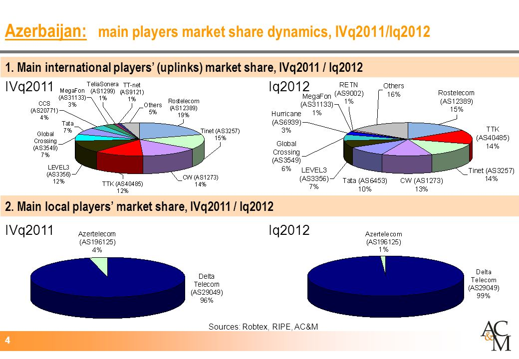4 Azerbaijan: main players market share dynamics, IVq2011/Iq2012 Iq2012IVq2011 Iq2012 Sources: Robtex, RIPE, AC&M 2.