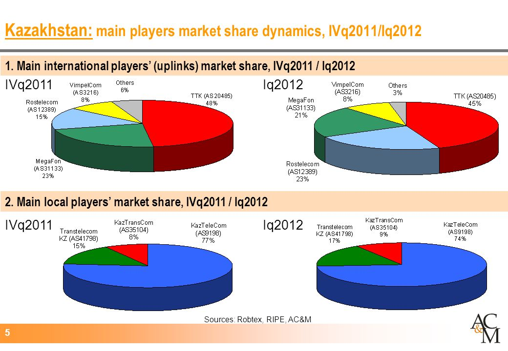 5 Kazakhstan: main players market share dynamics, IVq2011/Iq Iq2012IVq2011 Iq2012 Sources: Robtex, RIPE, AC&M 2.