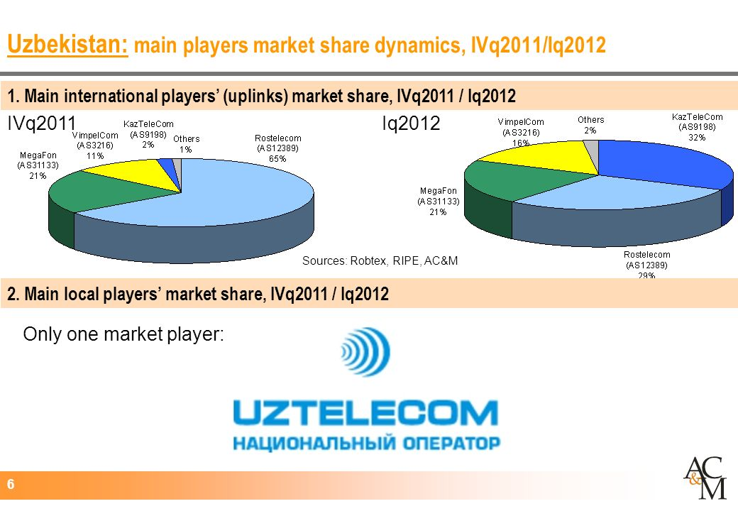 6 Uzbekistan: main players market share dynamics, IVq2011/Iq2012 Iq2012IVq2011 Only one market player: Sources: Robtex, RIPE, AC&M 2.