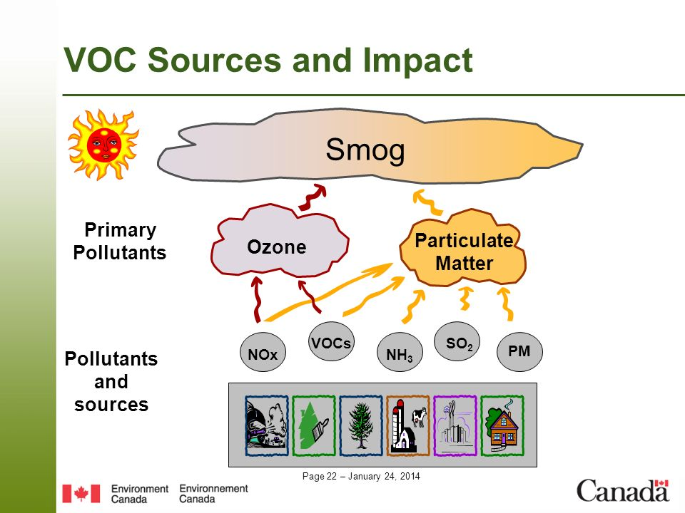 Page 22 – January 24, 2014 VOC Sources and Impact NOx Smog Ozone Particulate Matter VOCs NH 3 SO 2 PM Pollutants and sources Primary Pollutants