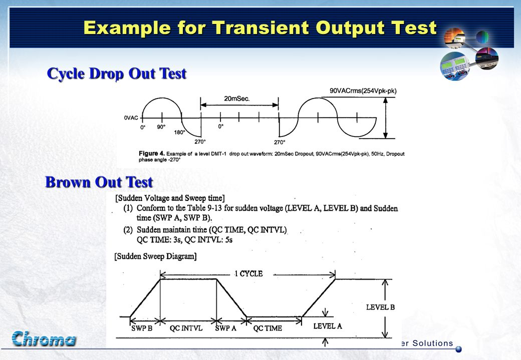 Example for Transient Output Test Cycle Drop Out Test Brown Out Test