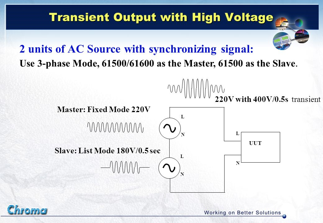 Transient Output with High Voltage 2 units of AC Source with synchronizing signal: Use 3-phase Mode, 61500/61600 as the Master, 61500 as the Slave. LN