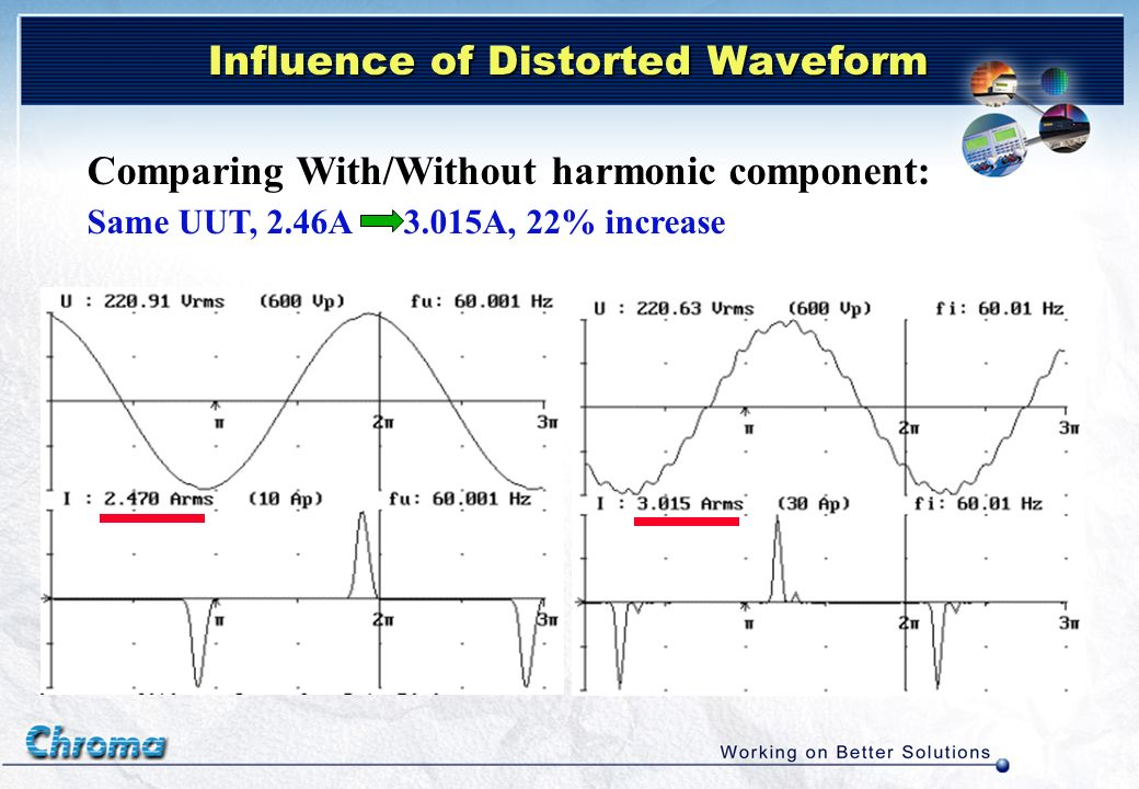 Influence of Distorted Waveform Comparing With/Without harmonic component: Same UUT, 2.46A 3.015A, 22% increase