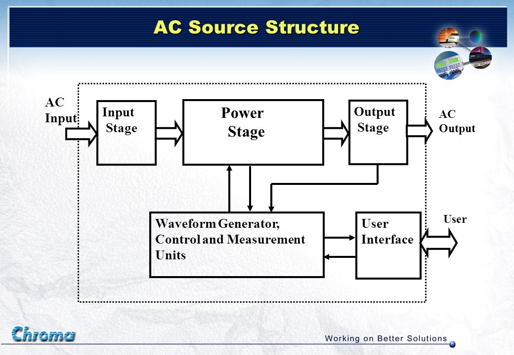 AC Source Structure AC Input AC Output Input Stage Power Stage Output Stage Waveform Generator, Control and Measurement Units User Interface User