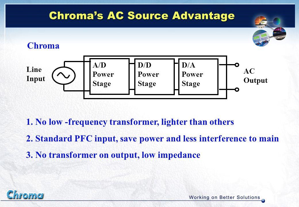 Measure Harmonic components Re-build Waveform Application for AC Power Distortion