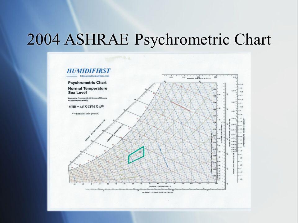 2004 ASHRAE Psychrometric Chart