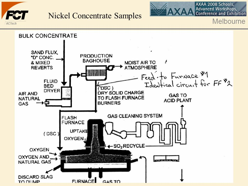 Melbourne Nickel Concentrate Samples