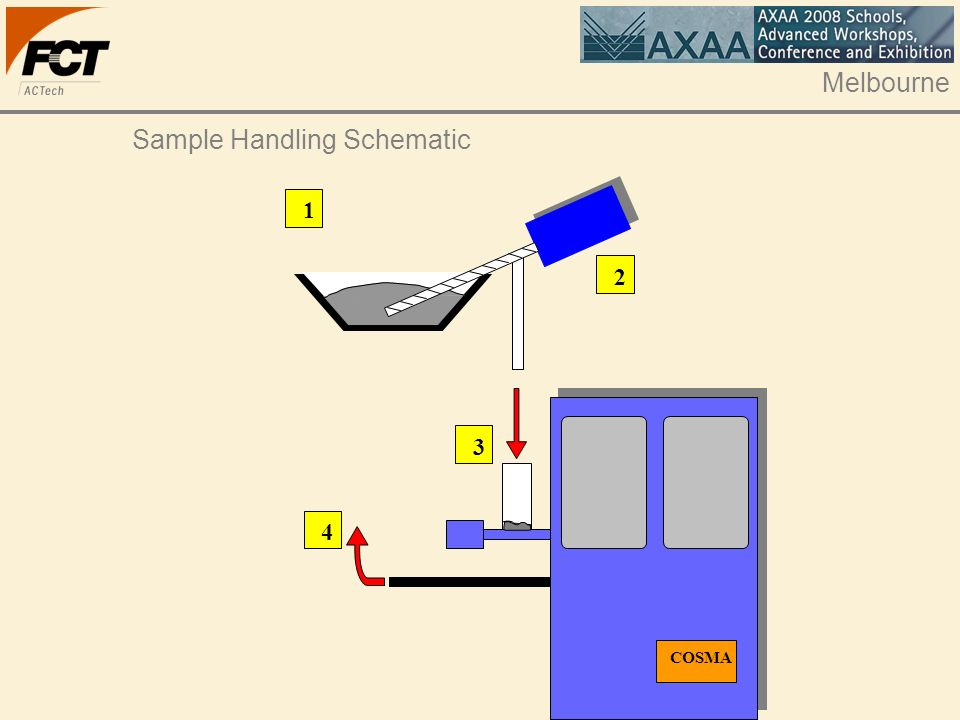 Melbourne Sample Handling Schematic 1 2 3 4 COSMA