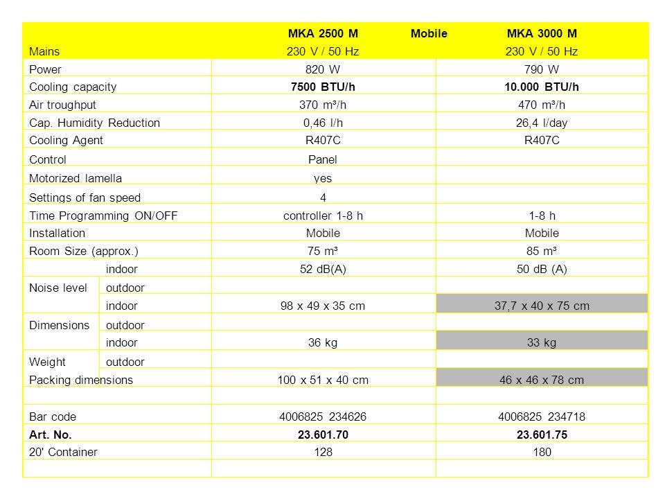 Mobile MKA 2500 MMKA 3000 M Mains230 V / 50 Hz Power820 W790 W Cooling capacity7500 BTU/h10.000 BTU/h Air troughput370 m³/h470 m³/h Cap. Humidity Redu