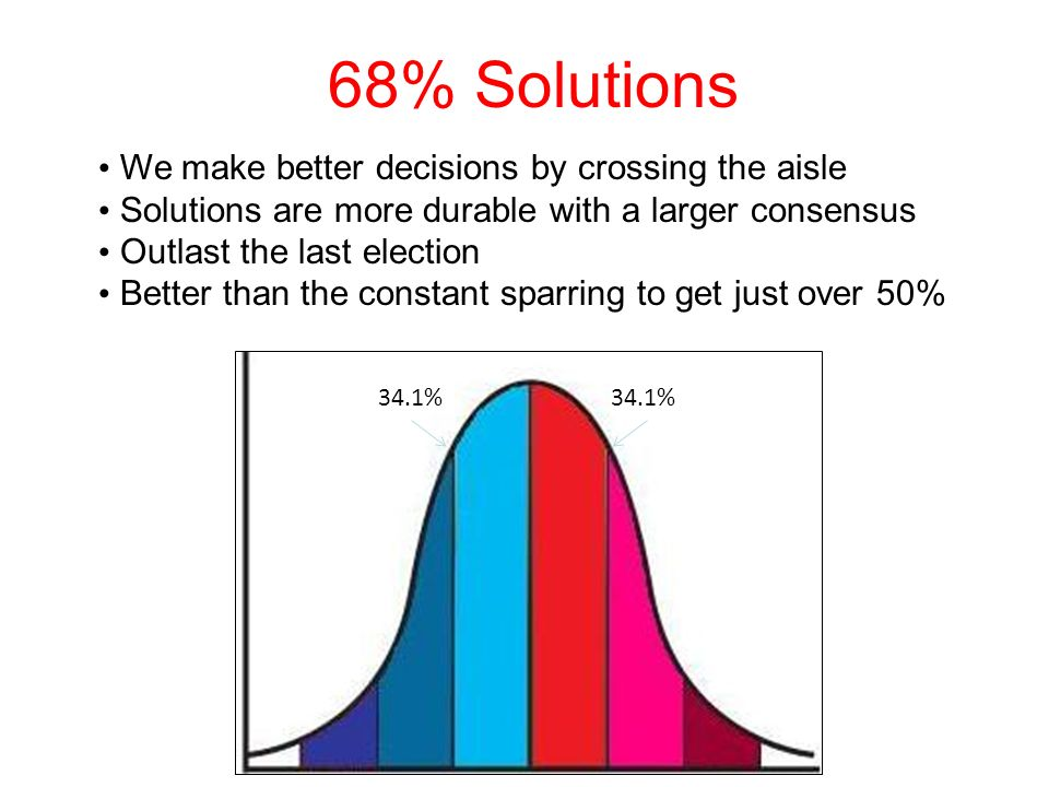 68% Solutions 34.1% We make better decisions by crossing the aisle Solutions are more durable with a larger consensus Outlast the last election Better