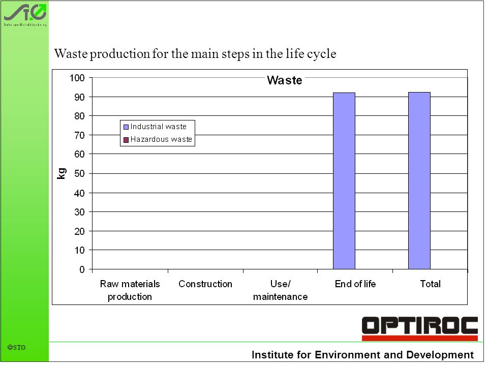 Institute for Environment and Development STØ Waste production for the main steps in the life cycle