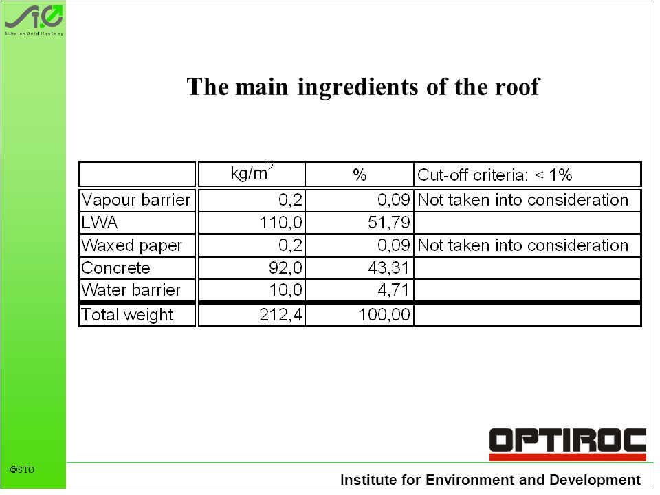 Institute for Environment and Development STØ The main ingredients of the roof