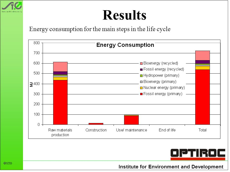 Institute for Environment and Development STØ Results Energy consumption for the main steps in the life cycle