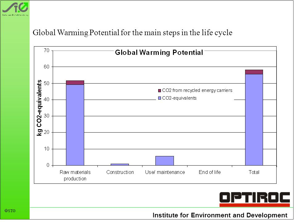 Institute for Environment and Development STØ Global Warming Potential for the main steps in the life cycle