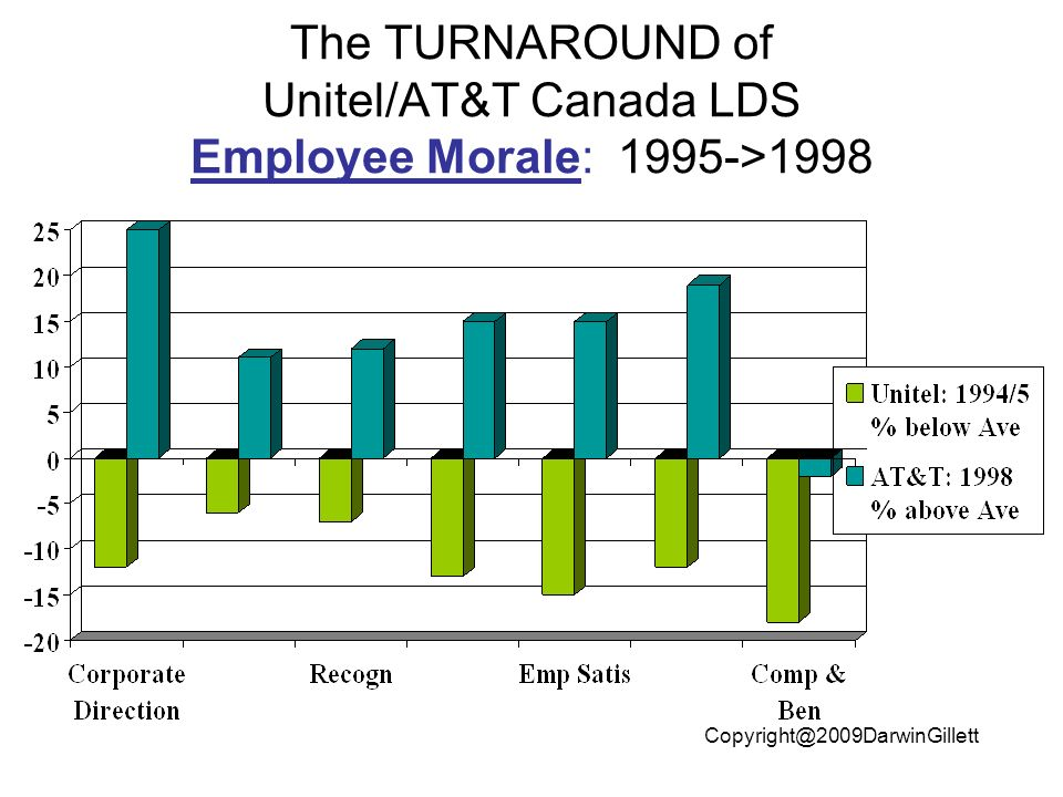 The TURNAROUND of Unitel/AT&T Canada LDS Employee Morale: 1995->1998
