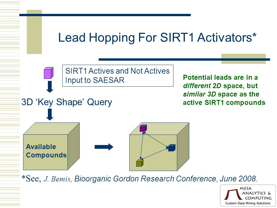 Lead Hopping For SIRT1 Activators* SIRT1 Actives and Not Actives Input to SAESAR 3D Key Shape Query Potential leads are in a different 2D space, but similar 3D space as the active SIRT1 compounds Available Compounds *See, J.