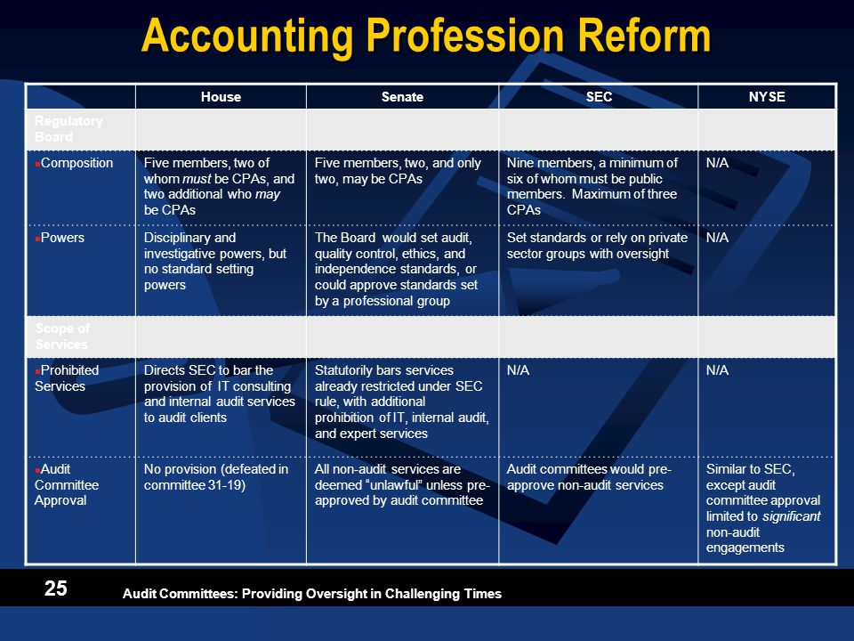 Audit Committees: Providing Oversight in Challenging Times 25 Accounting Profession Reform HouseSenateSECNYSE Regulatory Board CompositionFive members