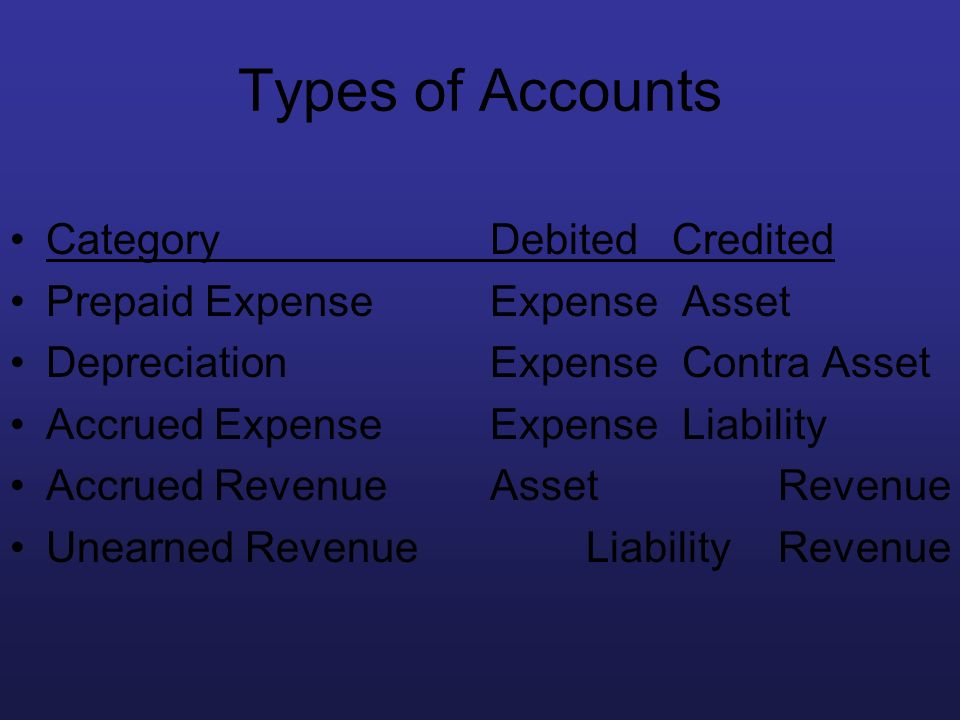 Types of Accounts CategoryDebited Credited Prepaid ExpenseExpenseAsset DepreciationExpense Contra Asset Accrued ExpenseExpenseLiability Accrued Revenu