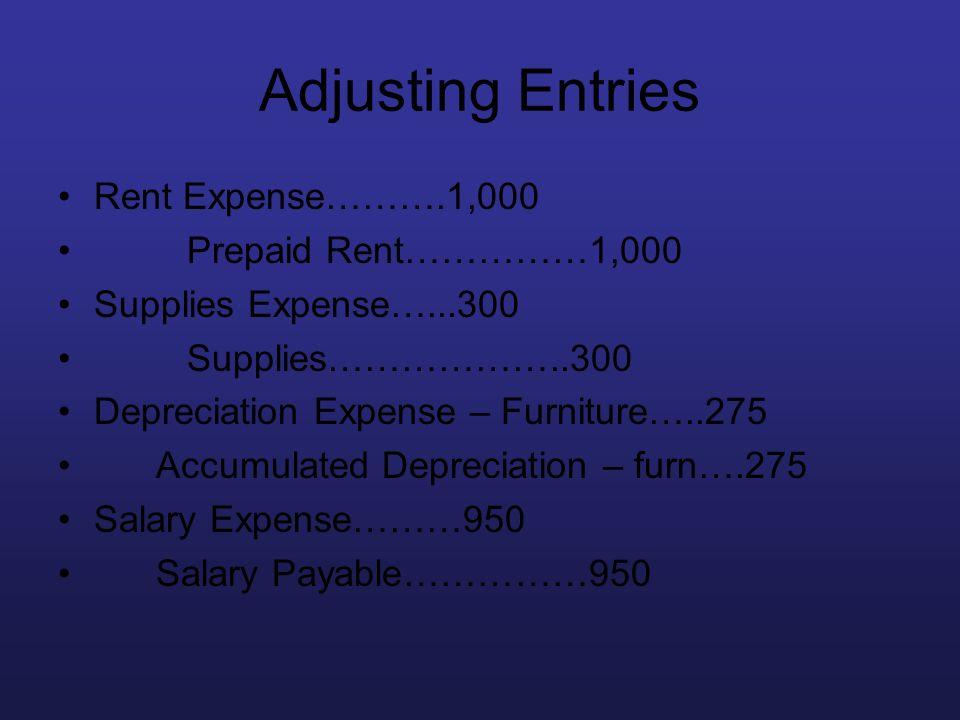 Adjusting Entries Rent Expense……….1,000 Prepaid Rent……………1,000 Supplies Expense…...300 Supplies………………..300 Depreciation Expense – Furniture…..275 Accu