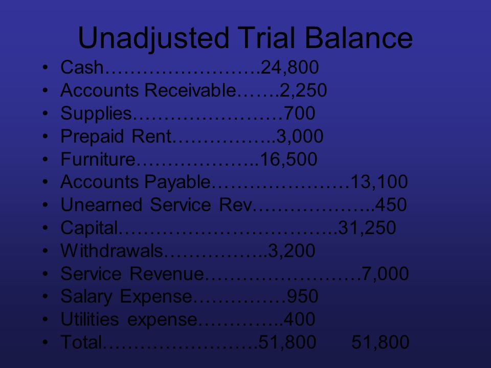 Unadjusted Trial Balance Cash…………………….24,800 Accounts Receivable…….2,250 Supplies……………………700 Prepaid Rent……………..3,000 Furniture………………..16,500 Accounts
