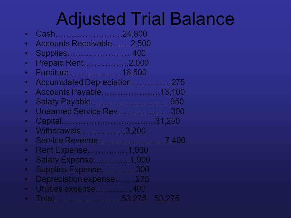 Adjusted Trial Balance Cash…………………….24,800 Accounts Receivable…….2,500 Supplies……………………400 Prepaid Rent……………..2,000 Furniture………………..16,500 Accumulate