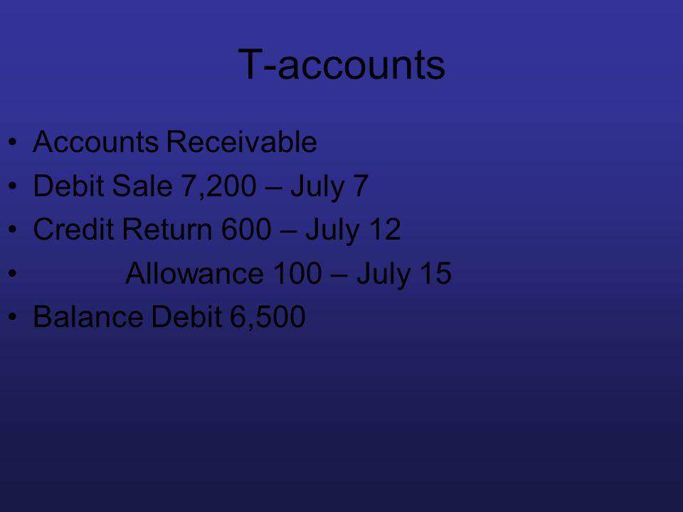 T-accounts Accounts Receivable Debit Sale 7,200 – July 7 Credit Return 600 – July 12 Allowance 100 – July 15 Balance Debit 6,500